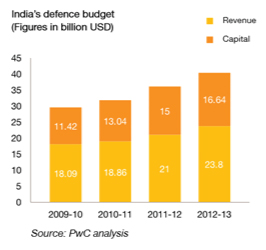 INVESTMENT OPPORTUNITIES – Andhra Pradesh Aerospace& Defence